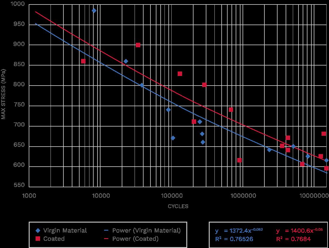 Hardide Wohler Curve Comparison